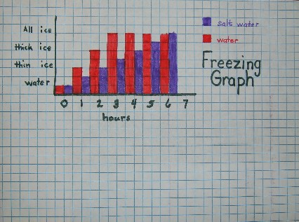 Judges Like Graphs So Here S An Idea For Your Graph Of This Project ...